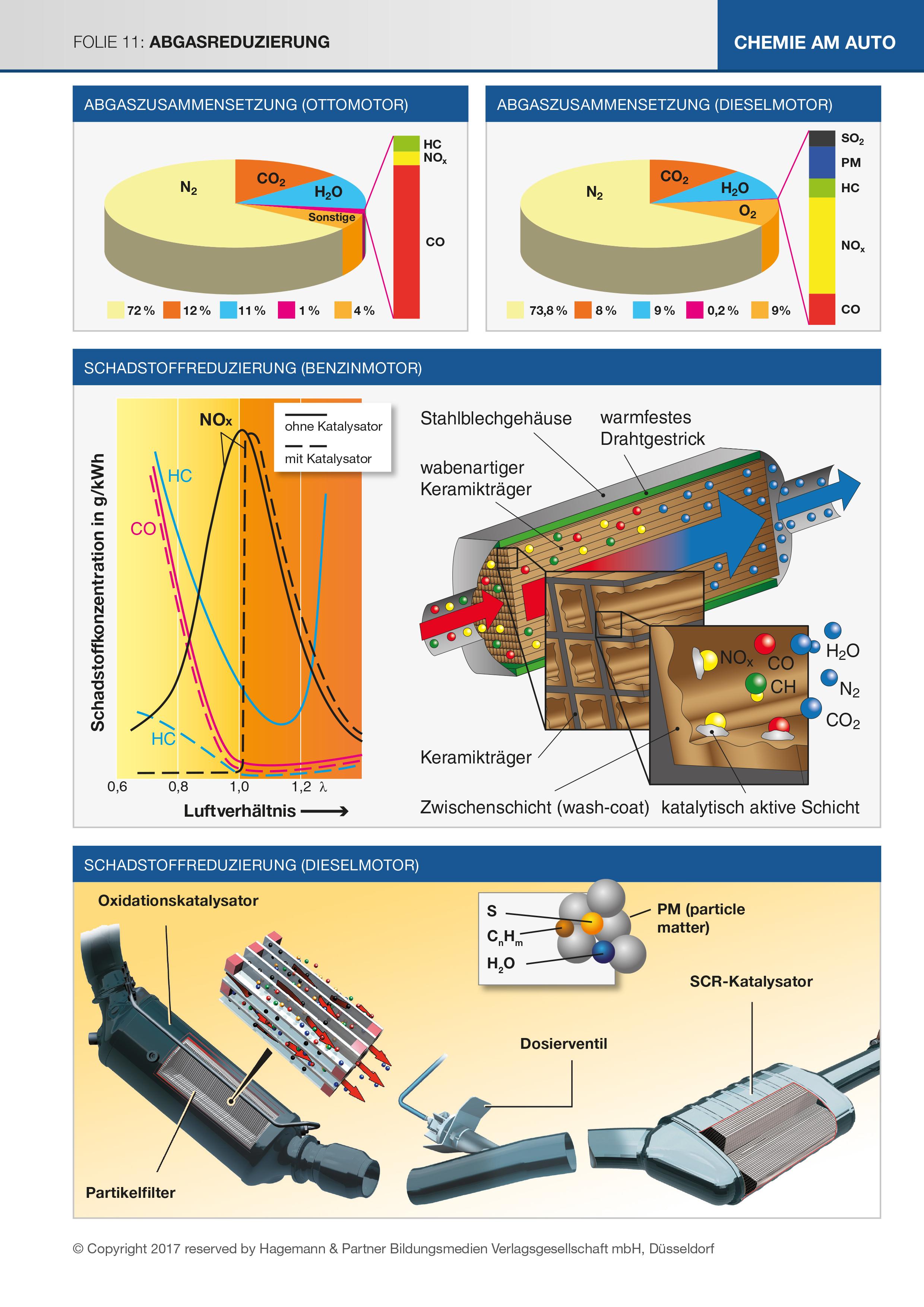 Chemie am Auto - Abgasreduzierung