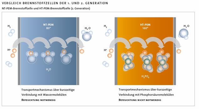 aufbau einer brennstoffzelle